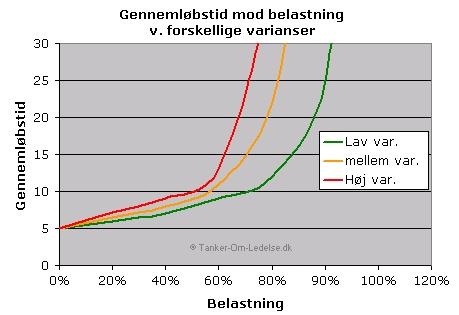 graf leadtime